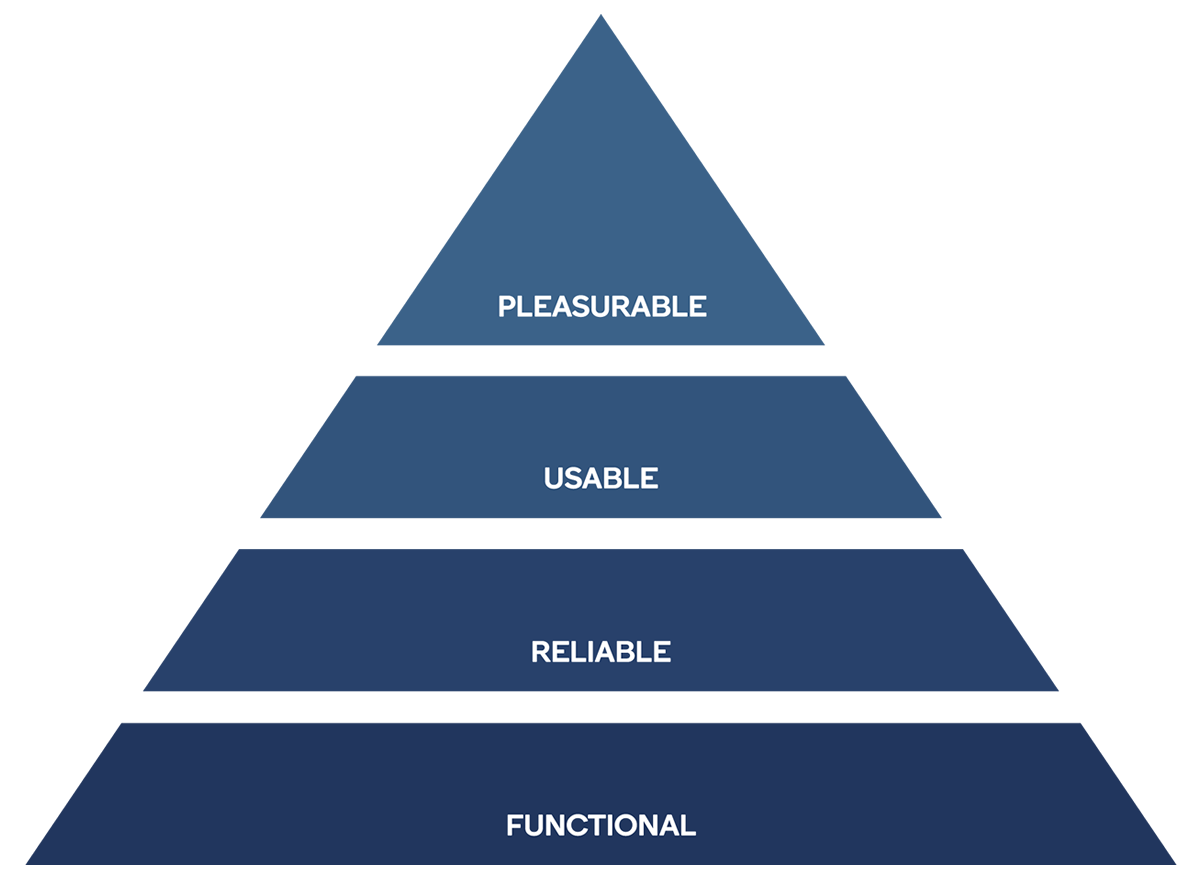 a pyramid showing he hierarchy of user needs.  Functional, the realiable, then usable, then pleasurable