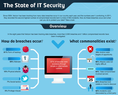it security breaches essay Essay needs to be in apa format learning team collaborative discussion: preventing security breaches find an article that discusses how businesses prevent security breaches by using technology to reduce the rampant crime committed against them.