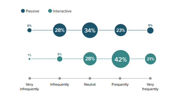 Demand Metric's chart on customers' engagement with passive and interactive content
