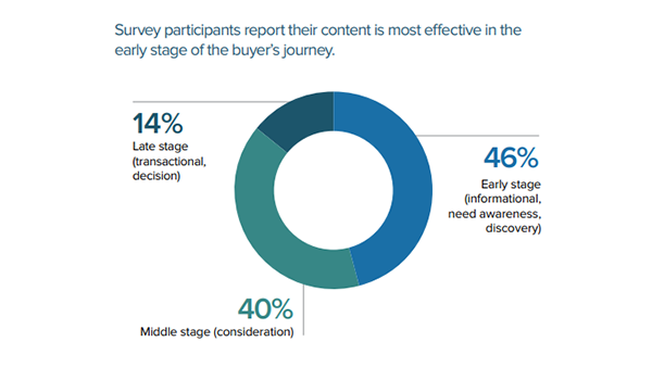 Demand Metric's chart on customers' responses to interactive content in the buyer's journey