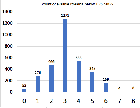 A graph showing the number of available streams below 1.25mbps