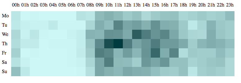 Create beautiful test-driven data visualisations with D3 js - Heart
