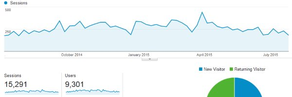 Graphs and charts from analytics software