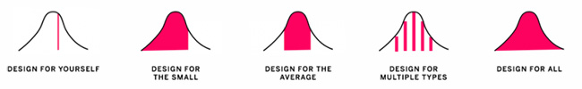 Illustration of the bell curve for design, from Design for Yourself to Design for All