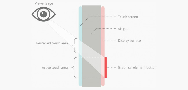 Illustration of perception of graphical elements through thick glass, from Bridge's Touch Screen Ergonomics article