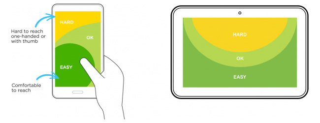 Two illustrations of someone using a mobile phone and a tablet from Luke Wroblewski's Designing for Large Screen Smartphones article