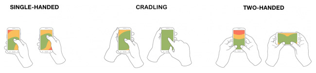 Three illustrations showing how people use mobile devices from Luke Wroblewski's Designing for Large Screen Smartphones article