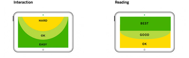 Two illustrations showing the areas of interaction on a tablet from Luke Wroblewski's Defining Mobile article