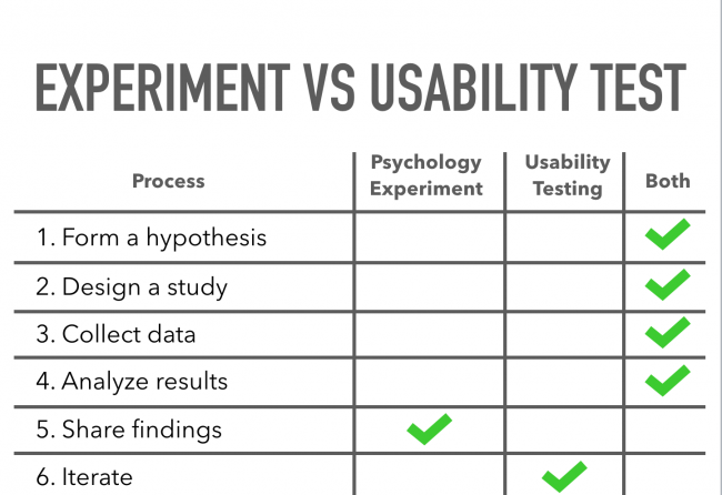 A chart showing the similarities and differences between an experiment and a usability test