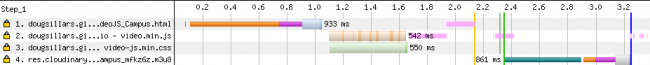 An image showing a gap in content download from 1.7s to 2.3s as the JavaScript is being parsed
