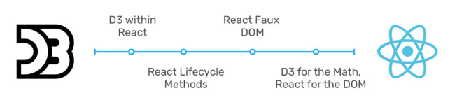 A chart indicating the timeline for bringing together D3 and React
