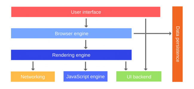 A chart showing how components are rendered in the browser