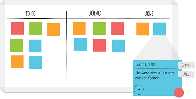 An example of a three-column Kanban board for product management