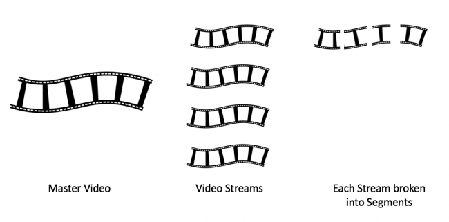 Best practices for optimising video streams on the web