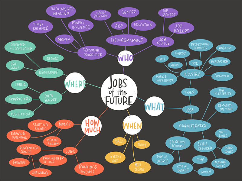 A data visualisation by Catherine Madden on the future of jobs