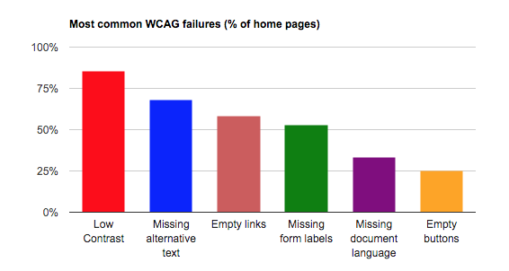 A graph showing the most common failings in web accessiblity