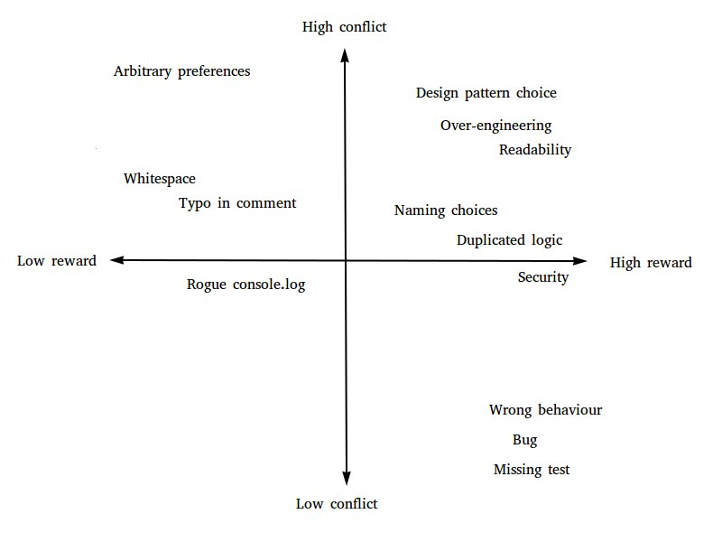 A matrix showing conflict vs reward for certain scenarios