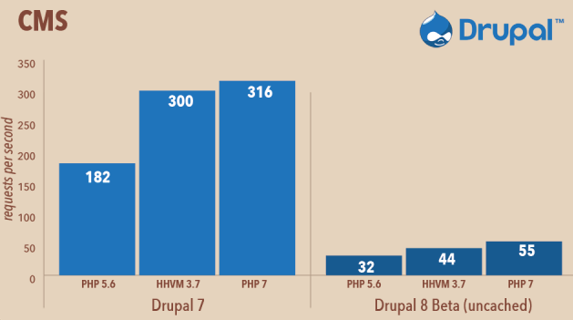 A graph showing that Drupal performs better when using PHP 7