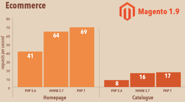A graph showing that Magento performs better when using PHP 7