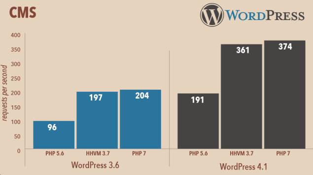 A graph showing that WordPress 4.1 performs better under PHP 7